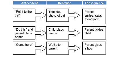 """Search Results for """"Antecedent Behavior Consequence Chart Example ..."""