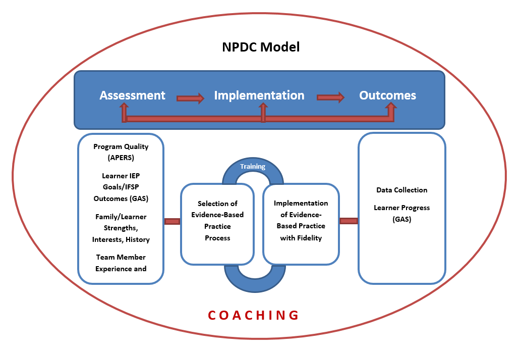 NPDC model graphic